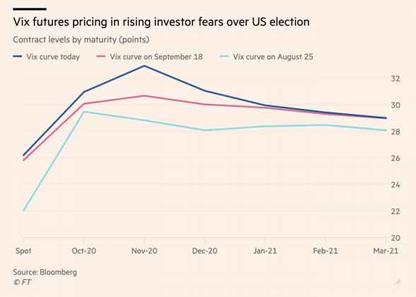 VIX, s&p 500, us presidential election