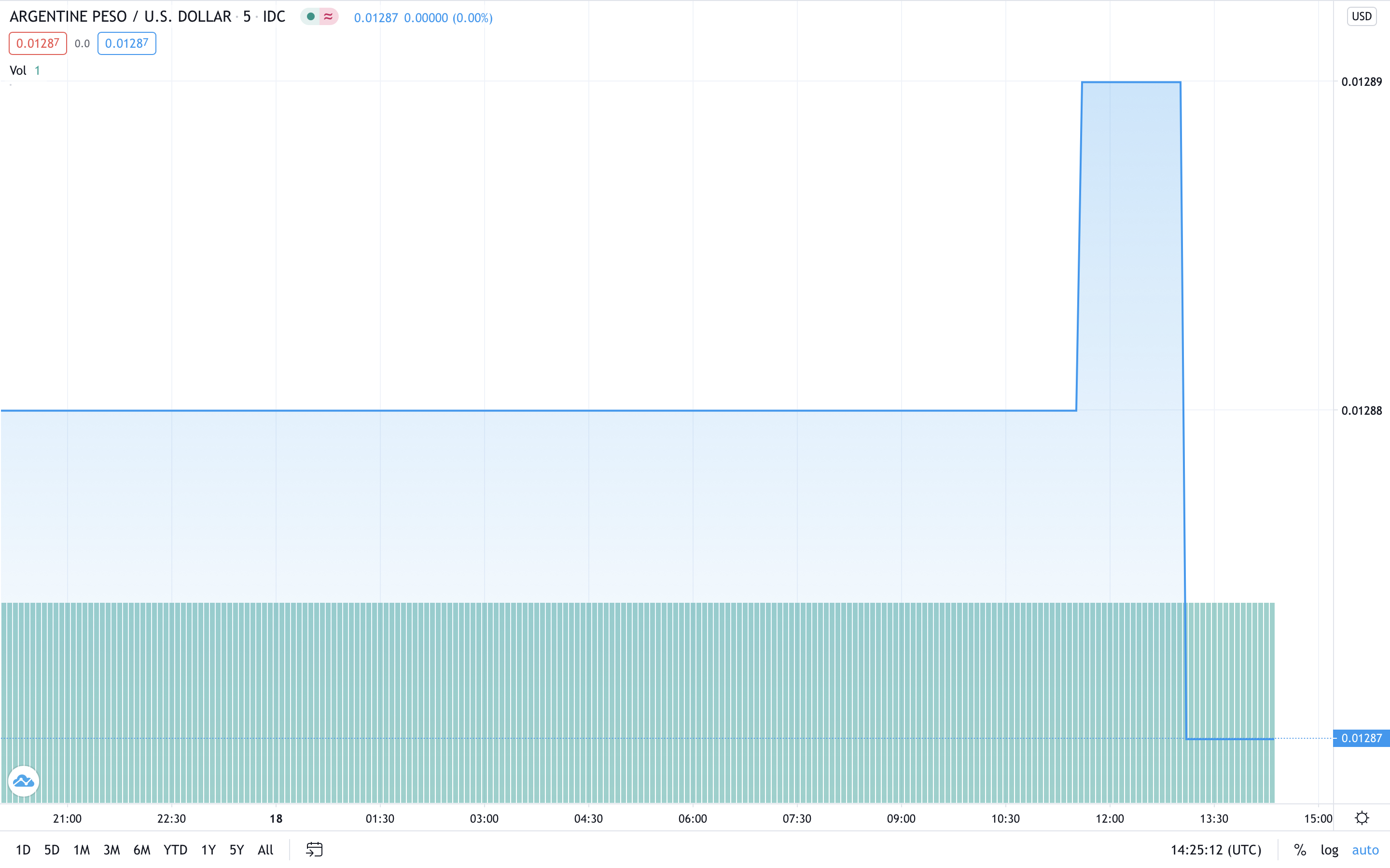 Argentina's Peso Plunges After Central Bank Tightens Foreign Exchange Controls: Citizens Discuss Bitcoin Adoption