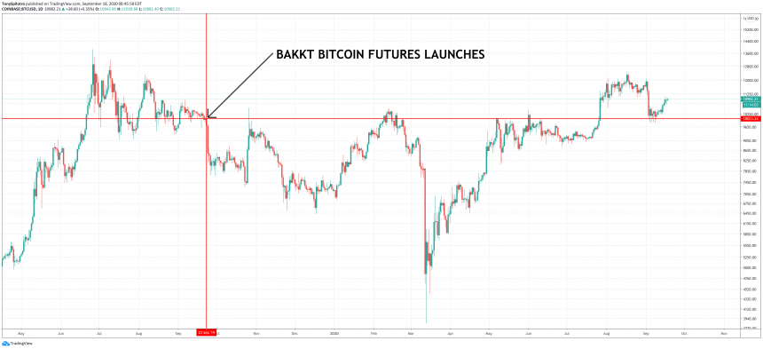 bitcoin bakkt futures launch date and performance