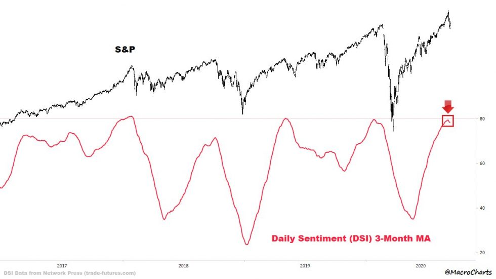 bitcoin tech stock market spx sp500 sentiment