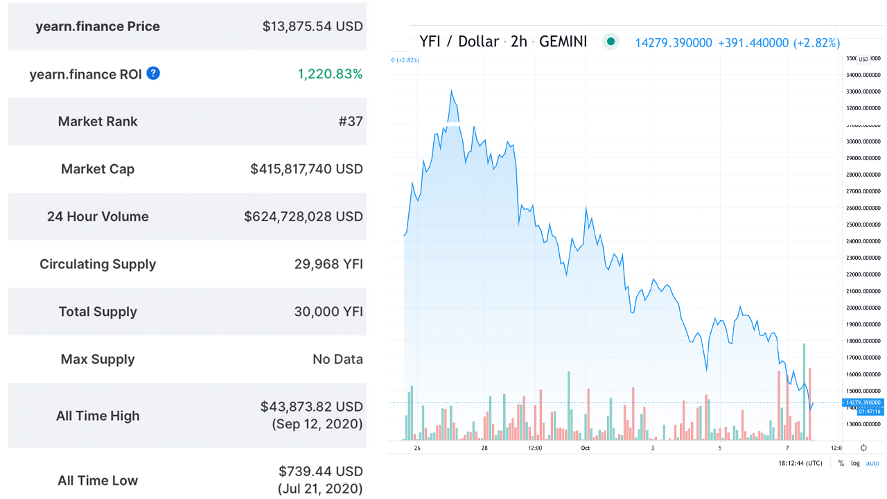 Yearn Finance Token Value Slides 67%, While Locked Value Loses Over $300M