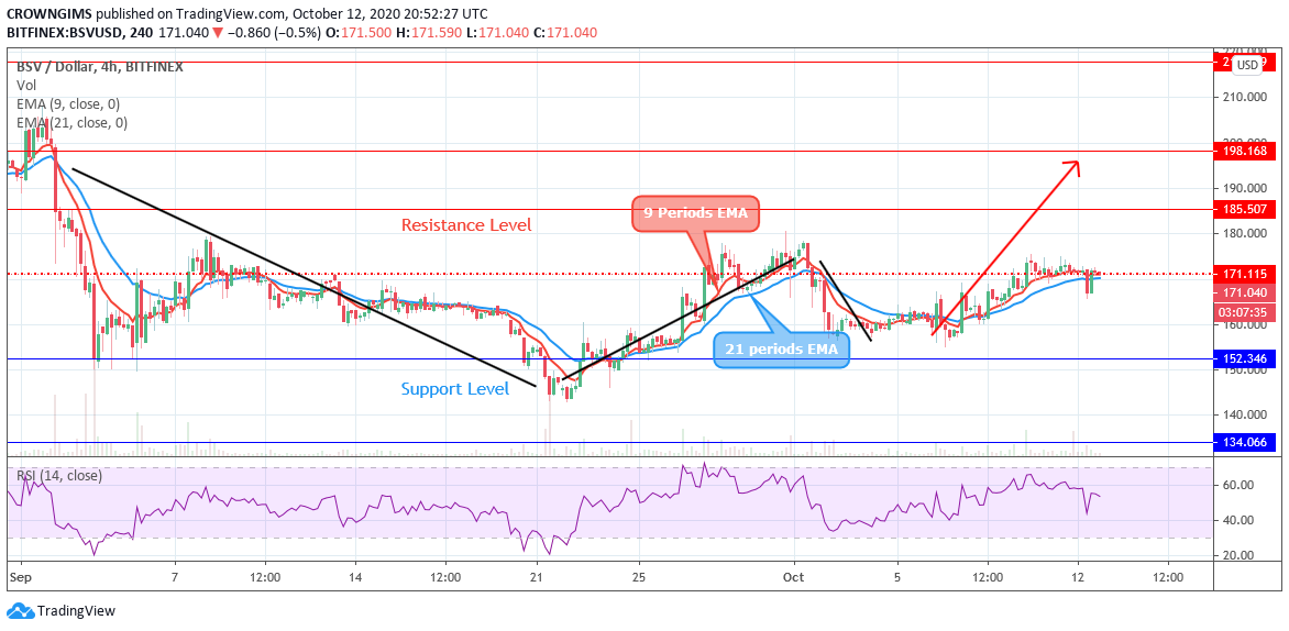 Bitcoin SV Price Is Declined at Considerable Assistance Degree-- Cryptovibes.com-- Daily Cryptocurrency and also FX Information 4