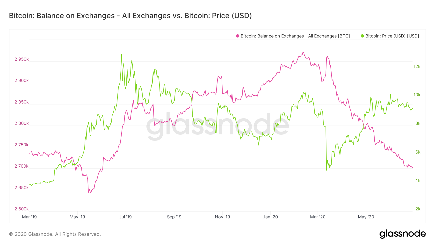 187,000 BTC Drained: Over $2 Billion in Bitcoin Leave the Leading Exchanges Given That June 5