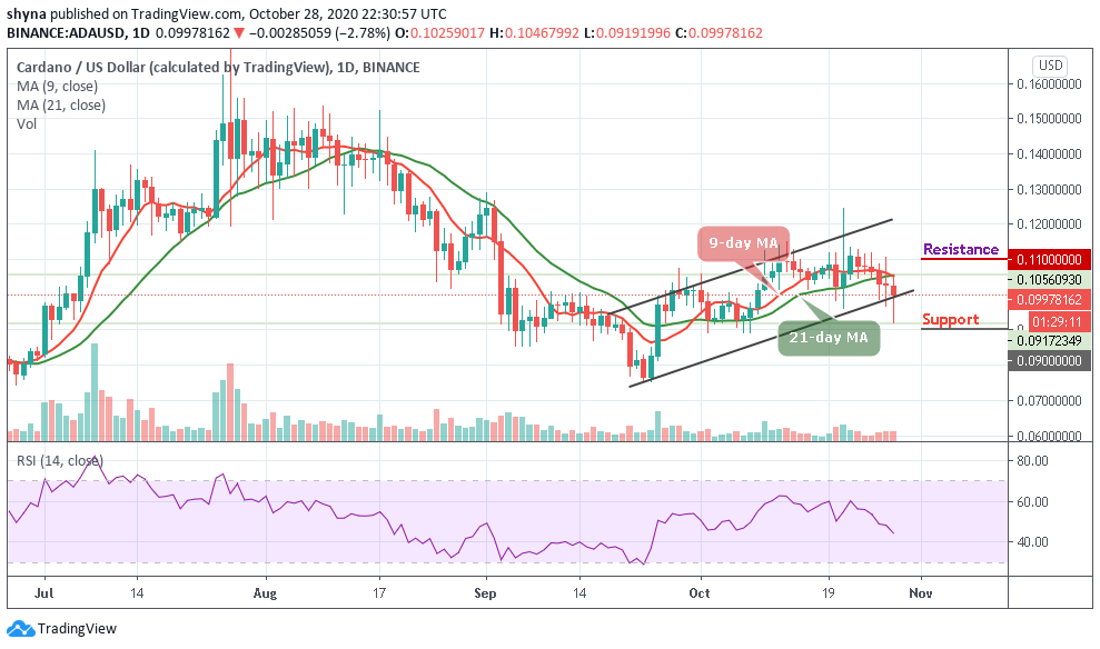 ADA/USD Takes Much Deeper Dig; Price May Discover Convenience listed below the $0.090 Assistance-- Cryptovibes.com-- Daily Cryptocurrency as well as FX Information 1