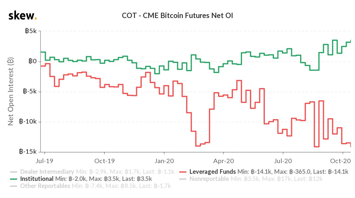Institutions Long and Hedge Funds Short: Bitcoin Options Traders Prep for 'Big Moves' Ahead