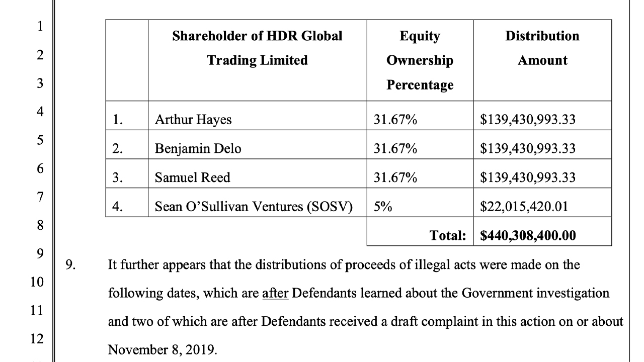 Court Declaring Charges Bitmex Cofounders of 'Appropriating' $440 Million Prior To the Fed Suppression 3