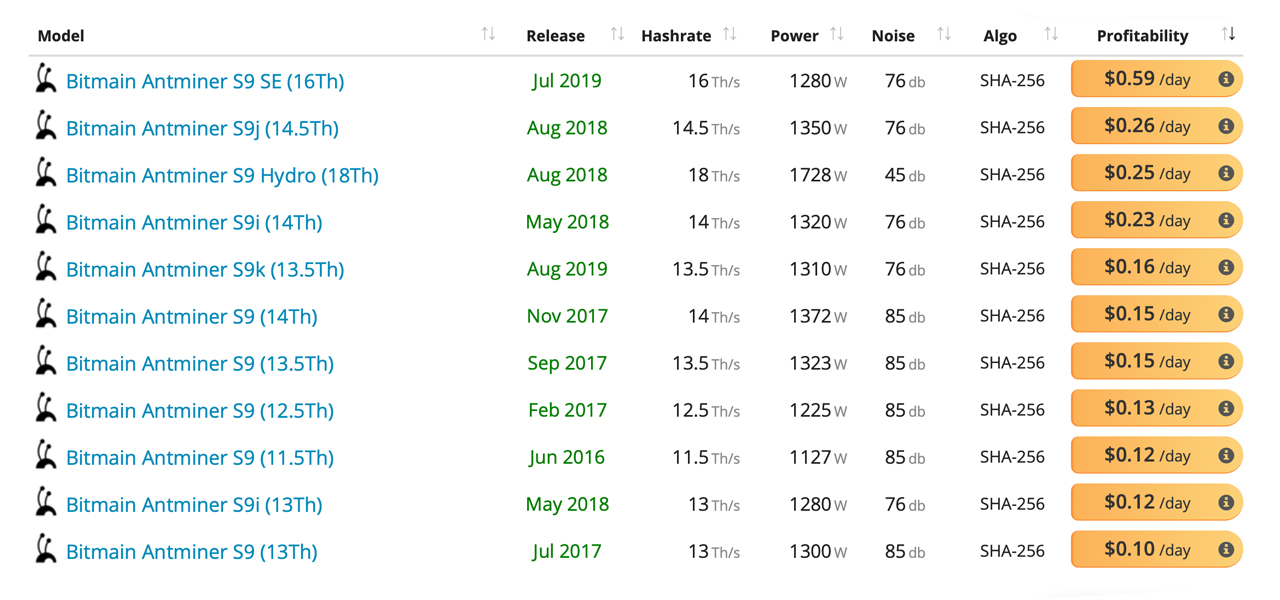 S9 Rebirth: Greater Bitcoin Rates Enable Miners to Switch Over Obsolete Mining Gears Back On 4