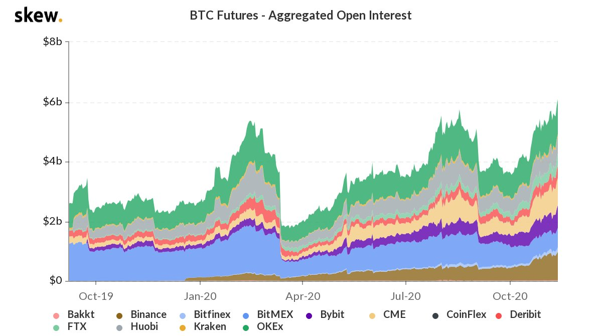 BTC Options Open Rate Of Interest Rises, Investors Aim To an Unfilled Bitcoin Futures Space at $18K 3