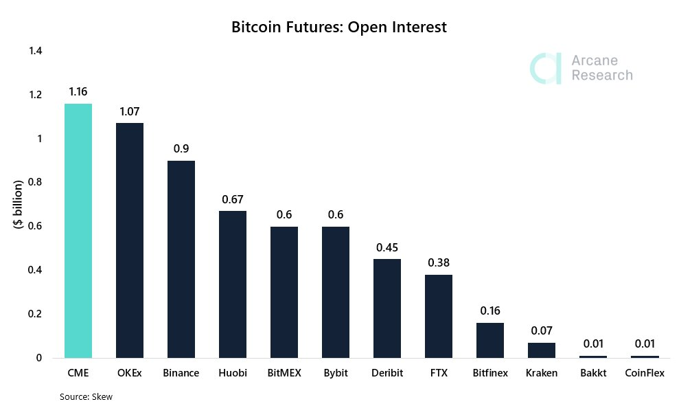 CME Team Outmatches Competitors Coming to be the Globe's Largest Bitcoin Futures Market 3