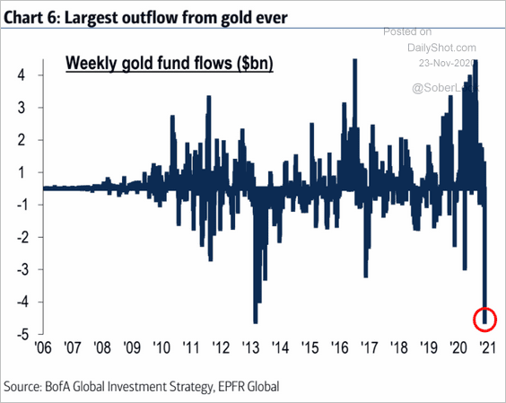 Gold Sees Largest Weekly Outflow Ever, Metal Prices Spiral Lower, Analysts Expect Flows Into Bitcoin