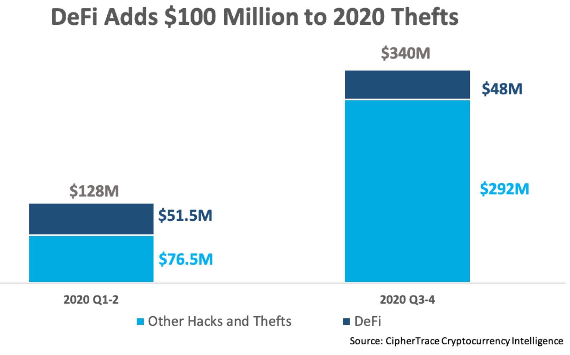 Hackers Have Stolen $100 Million From Defi Projects This Year
