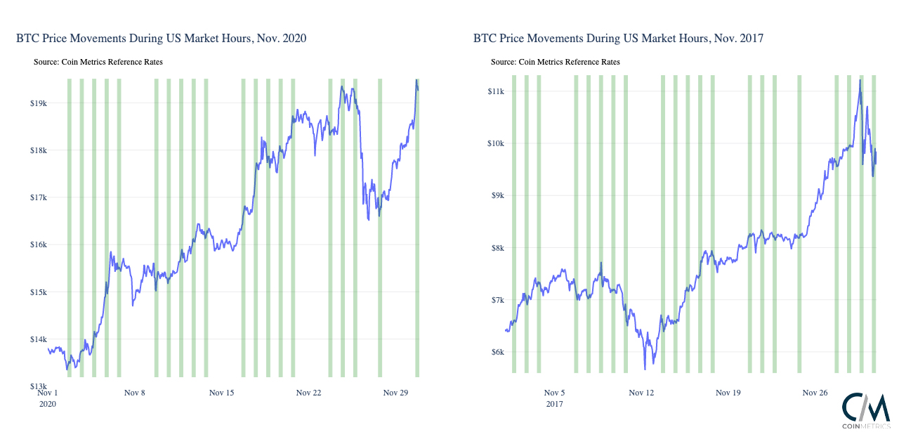 Research Suggests Bitcoin Buying Ramps Up When Traditional US Markets Open