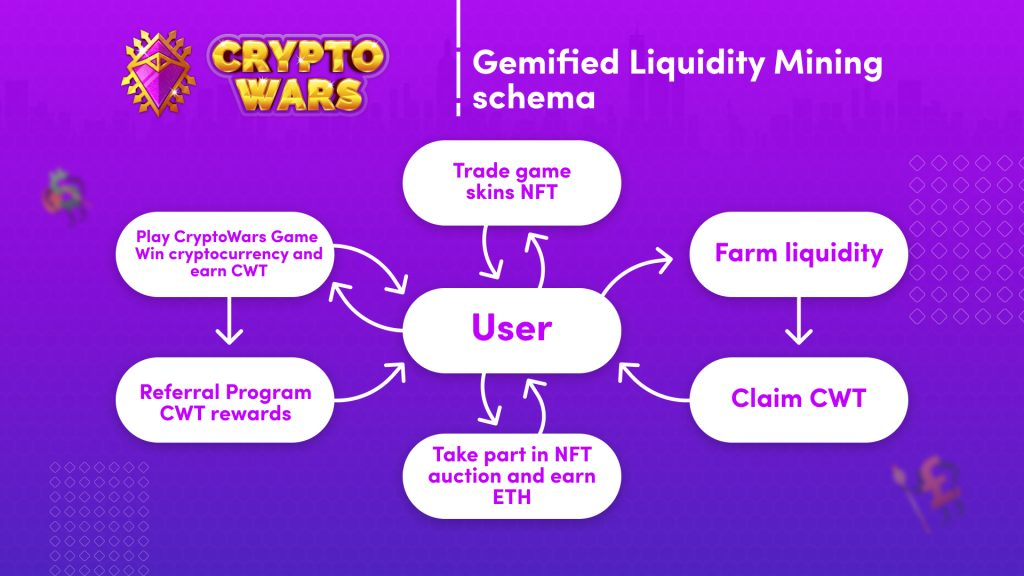 CryptoWars Is a Suitable Mix of Video Gaming and also Liquidity Mining 2