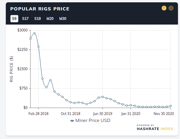 Bullish BTC: Mining Rig Prices up 35% Since Start of November — Shortages Force Miners to Turn to Secondary Market