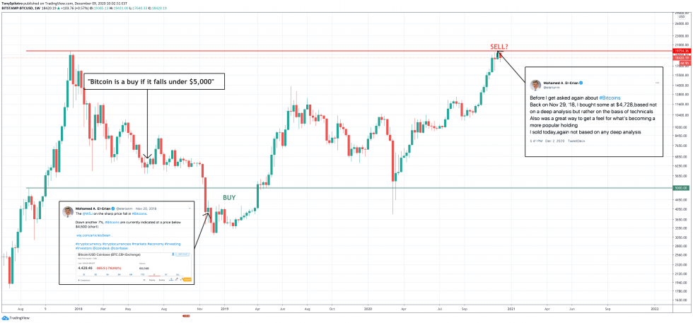 btcusd bitcoin buy sell 20k