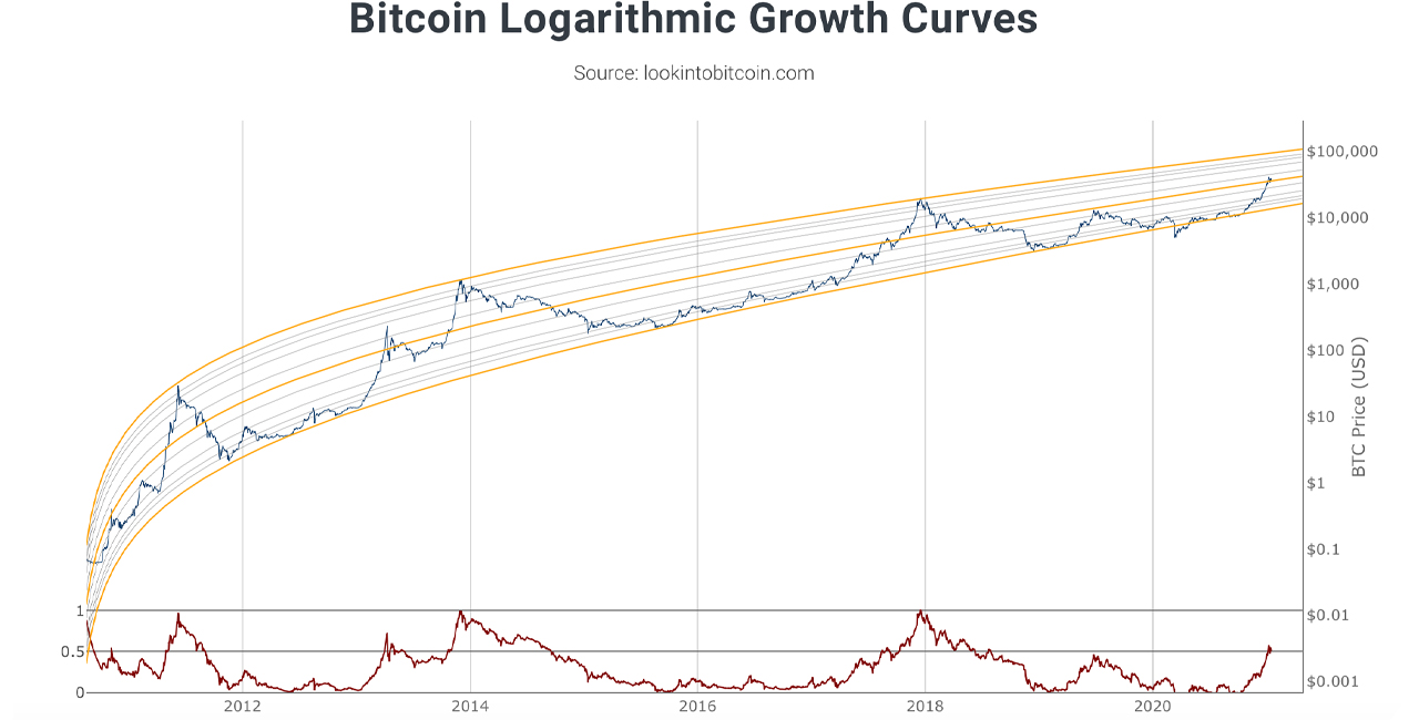 Dollar-Cost Averaging Crypto Profits: Low-Risk Bitcoin Investing Without All the Stress