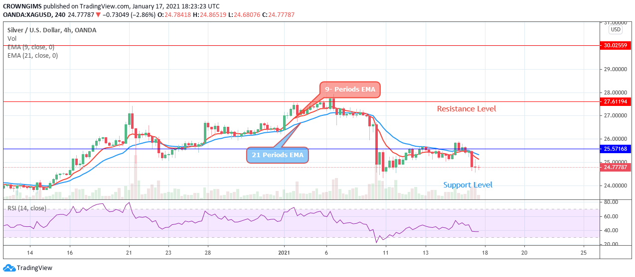 Silver (XAGUSD) Price; Bearish Stress Rises Listed Below $25 Degree, Targeting $22 Assistance Leve-- Cryptovibes.com-- Daily Cryptocurrency and also FX Information 7