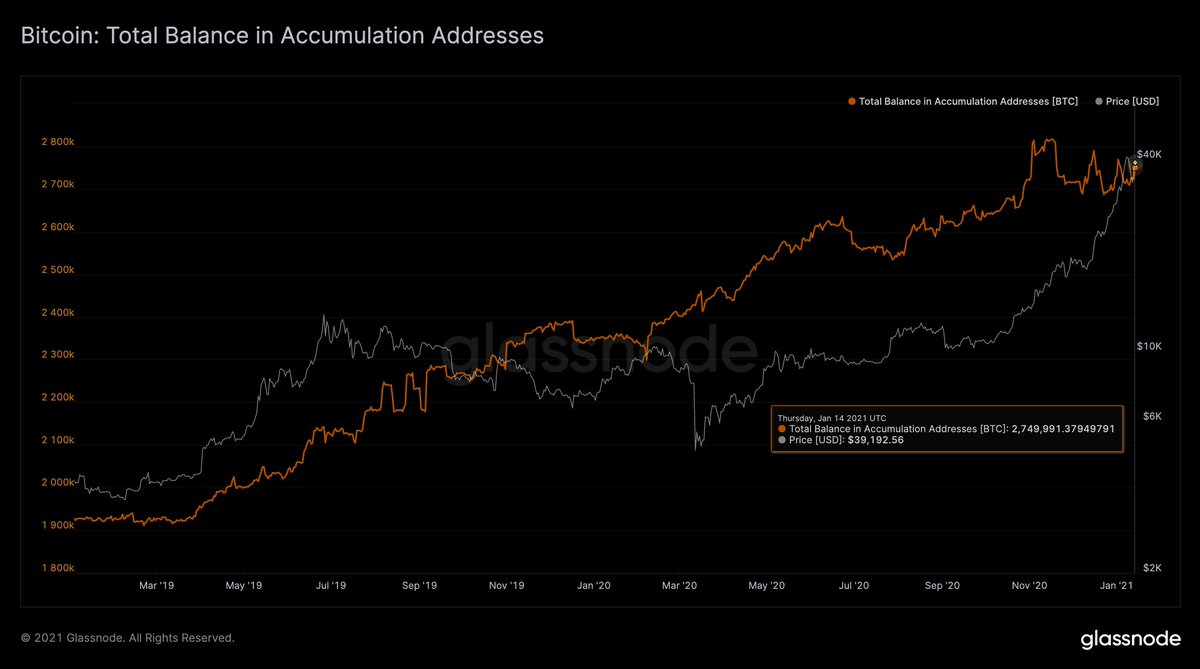 Crypto Prices Consolidate, Handful of Altcoin Markets Pop, Bitcoin Accumulation Addresses Rise