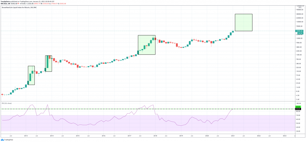 bitcoin monthly rsi
