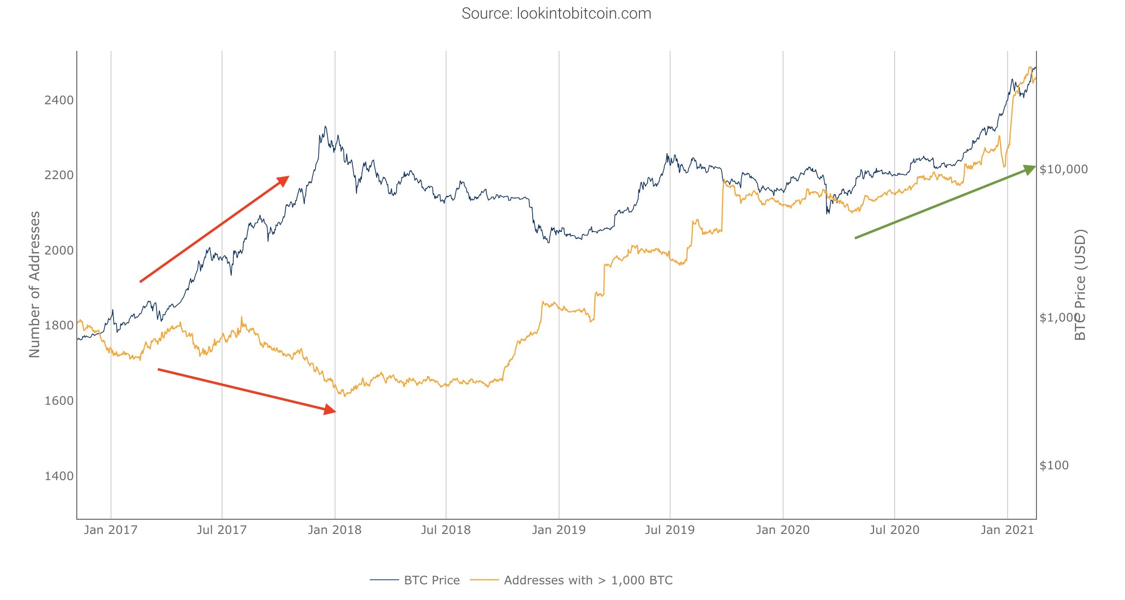 Bitcoin whale addresses vs. BTC/USD chart. Source: Dovey Wan/ Twitter