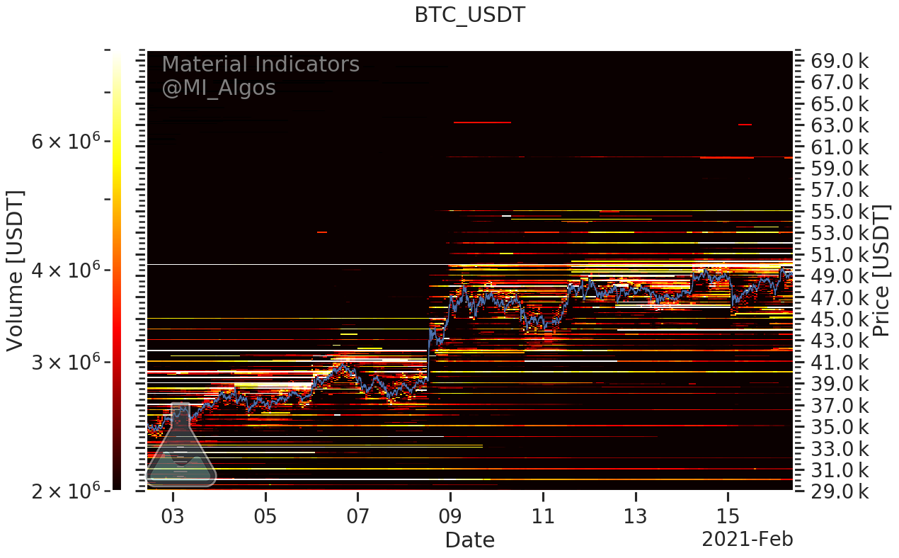 Binance buy and sell positions on BTC/USD. Source: Material Indicators