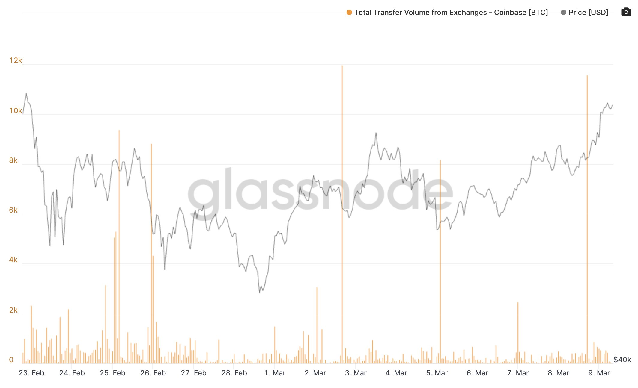 BTC/USD vs. Coinbase outflows chart. Source: Glassnode/ Twitter