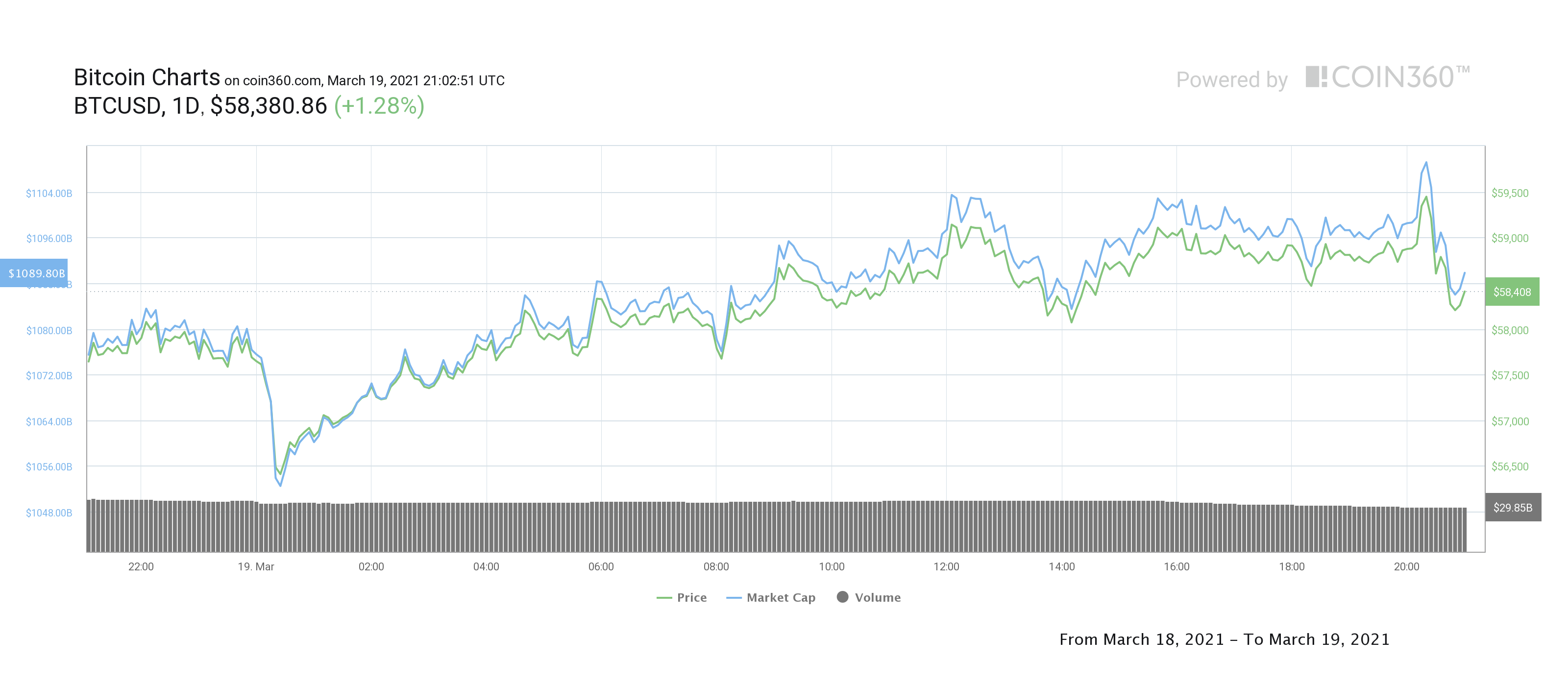 BTC/USD daily chart. Source: Coin360