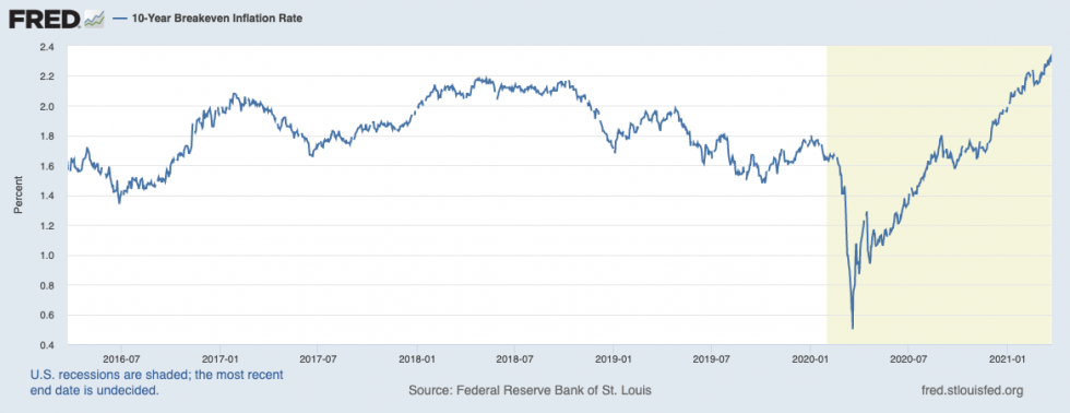breakeven inflation, bitcoin, federal reserve