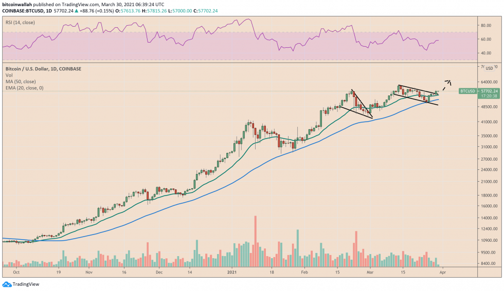 Bitcoin trades inside what appears like a bull flag pattern. Source: BTCUSD on TradingView.com