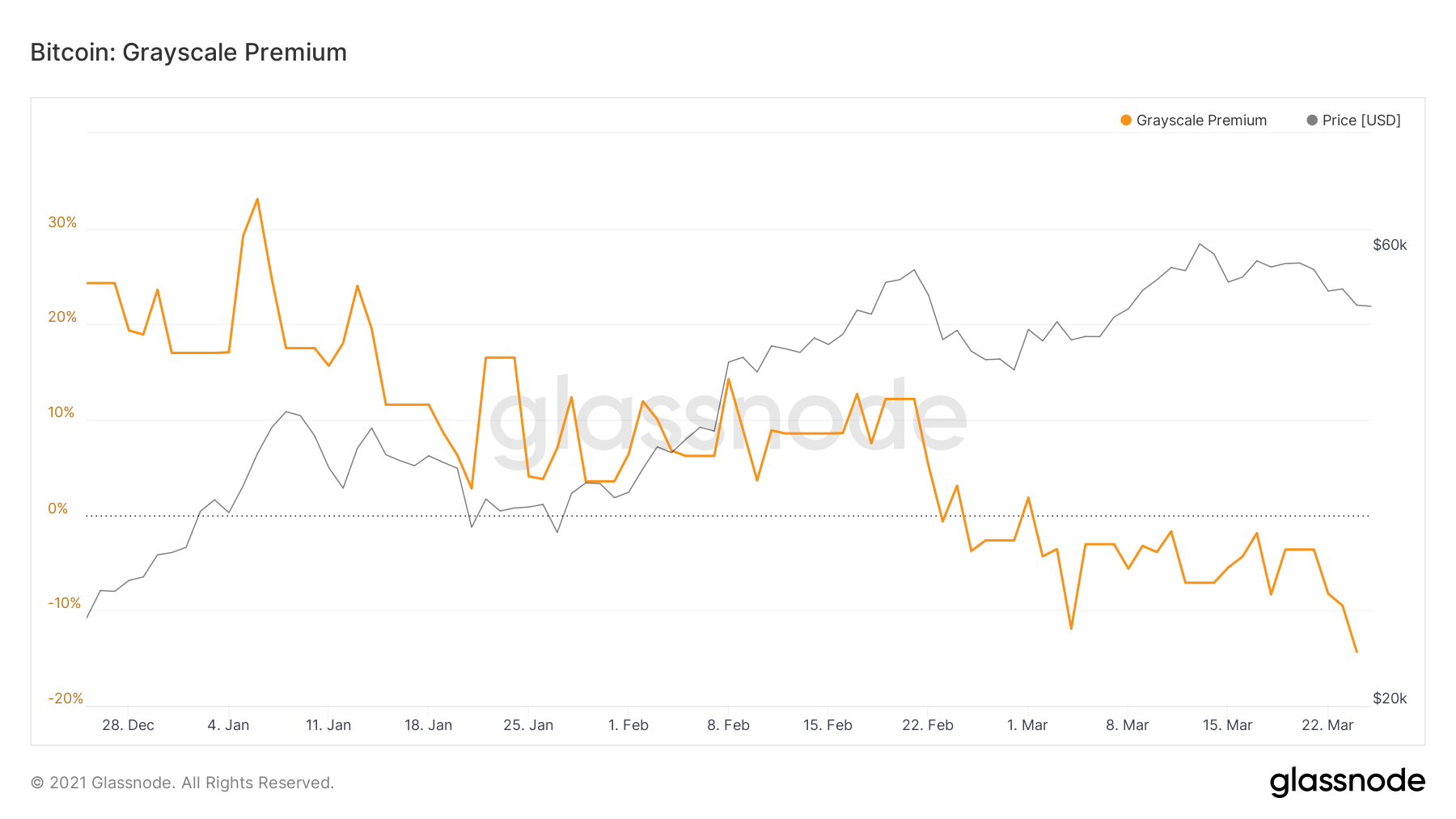 GrayScale Bitcoin Depend On (GBTC) Costs Sinks To All-Time Lows 2