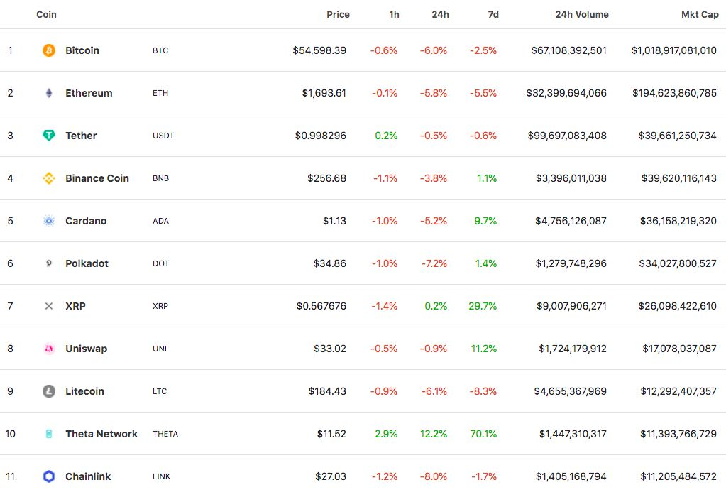 Theta Network's Token Rises Into Top 10 Market Cap Listing-- Cryptovibes.com-- Daily Cryptocurrency as well as FX Information 1