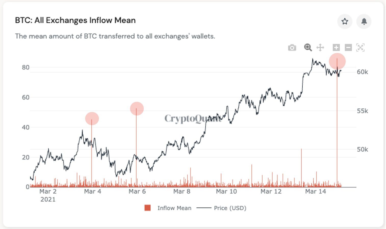 Bitcoin all exchanges inflow mean. Source: CryptoQuant
