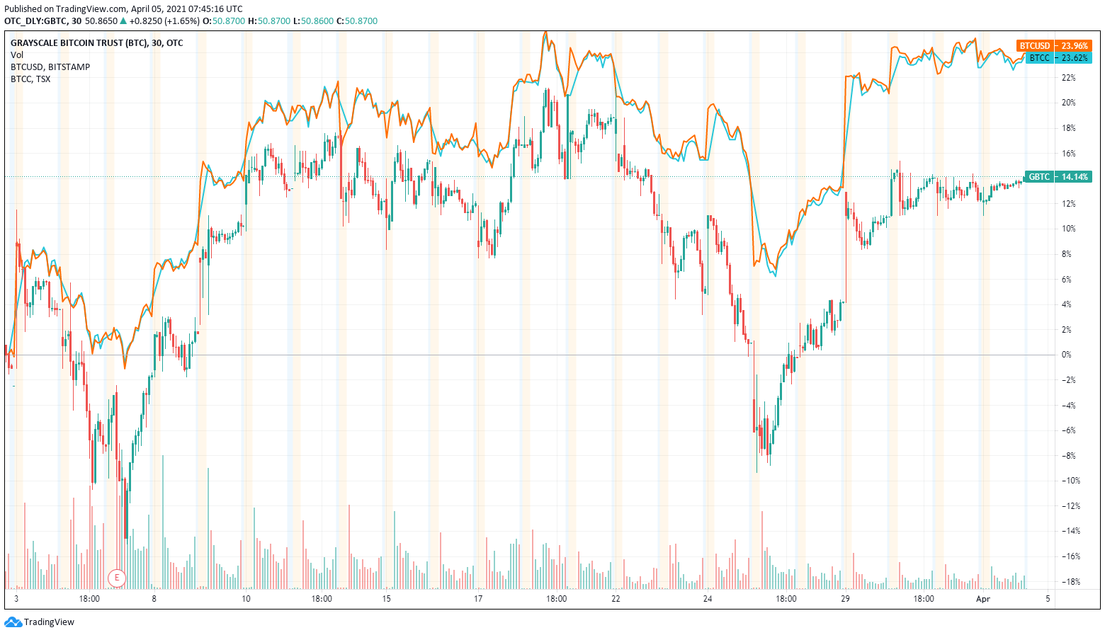 Is Grayscale Bitcoin Count on's Death Inevitable? GBTC Costs Adverse for a Successive Month 3