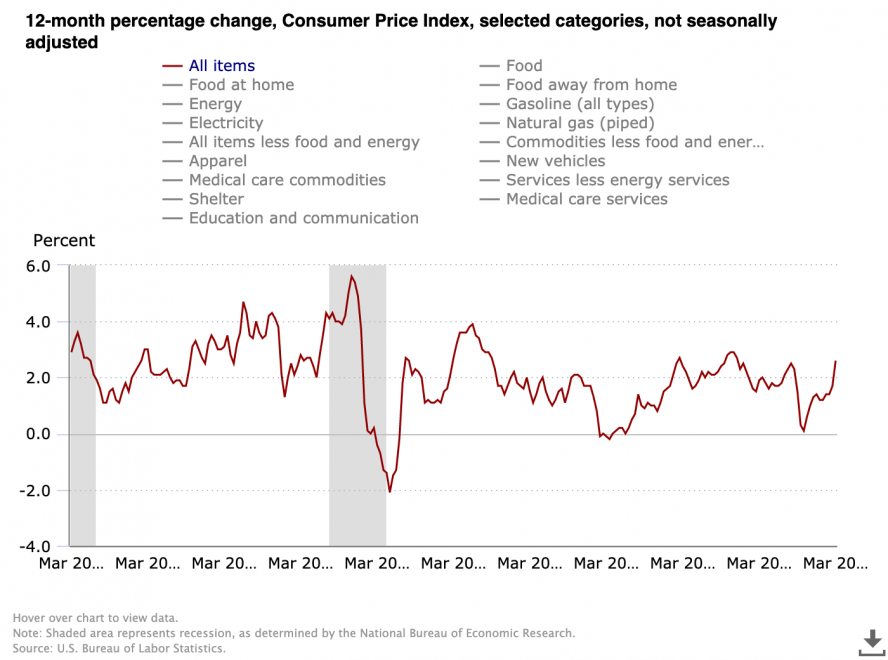 US Consumer Price Index 12-Month Percentage Change. Source: US Bureau of Labor Statistics