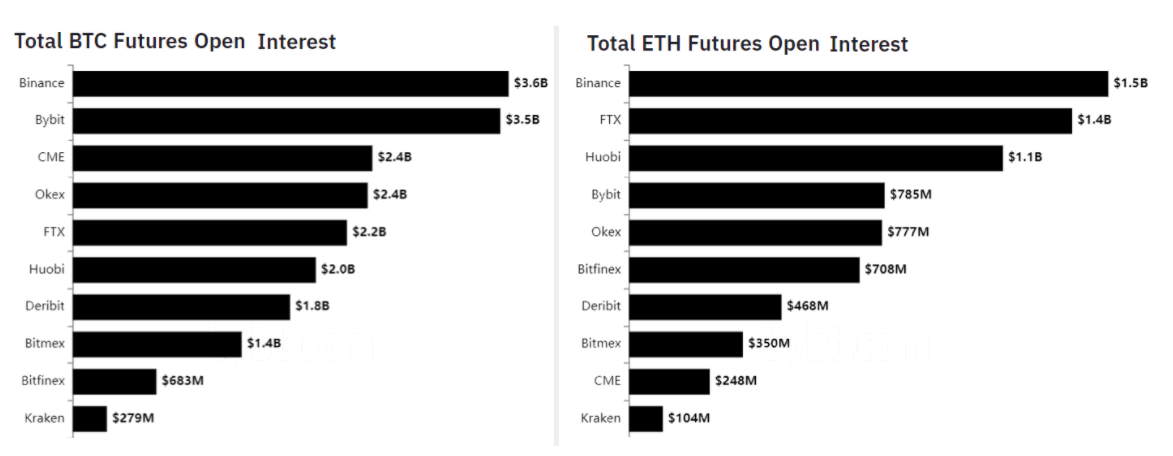 BTC and ETH futures open interest, USD. Source: Bybt