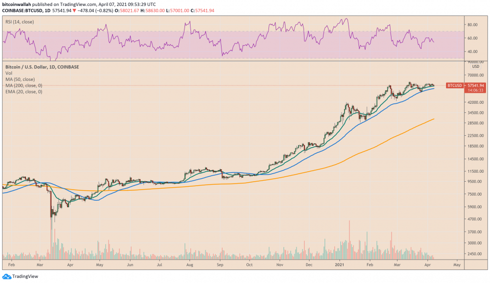 Bitcoin is up more than 1,380 percent since March 2020. Source: BTCUSD on TradingView.com