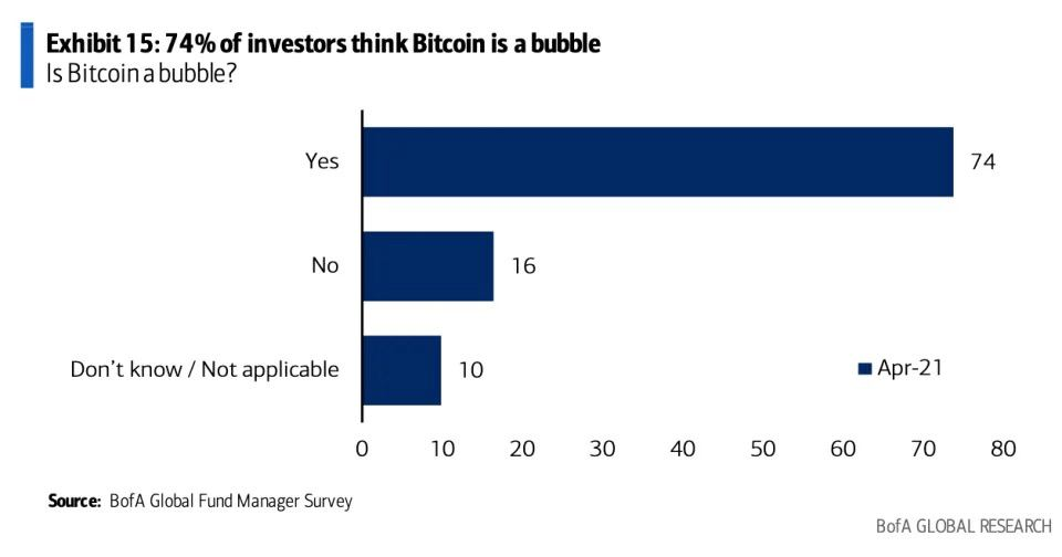 Virtually 75% Of Specialist Investors Deem Bitcoin A Bubble-- Study-- Cryptovibes.com-- Daily Cryptocurrency and also FX Information 1