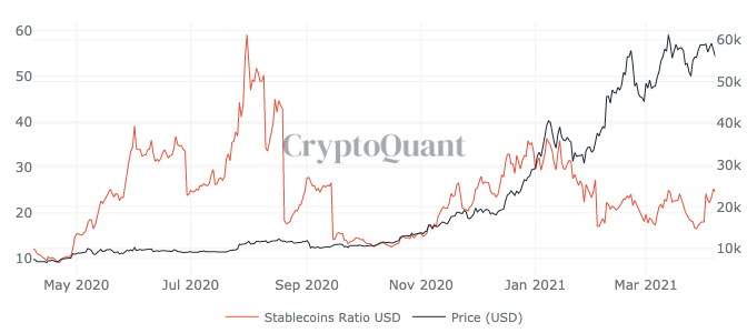 Stablecoins ratio. Source: CryptoQuant