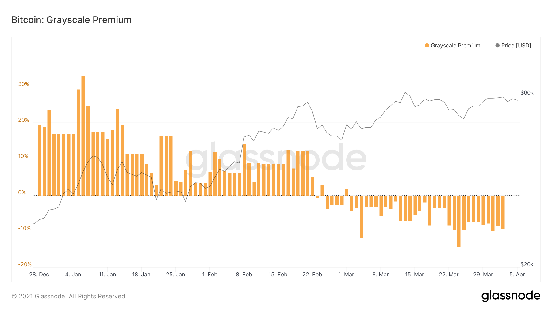 Is Grayscale Bitcoin Count on's Death Inevitable? GBTC Costs Adverse for a Successive Month 2
