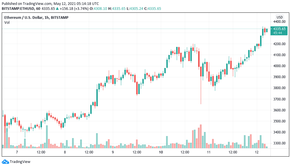 ETH/USD 1-hour candle chart (Bitstamp). Source: Tradingview