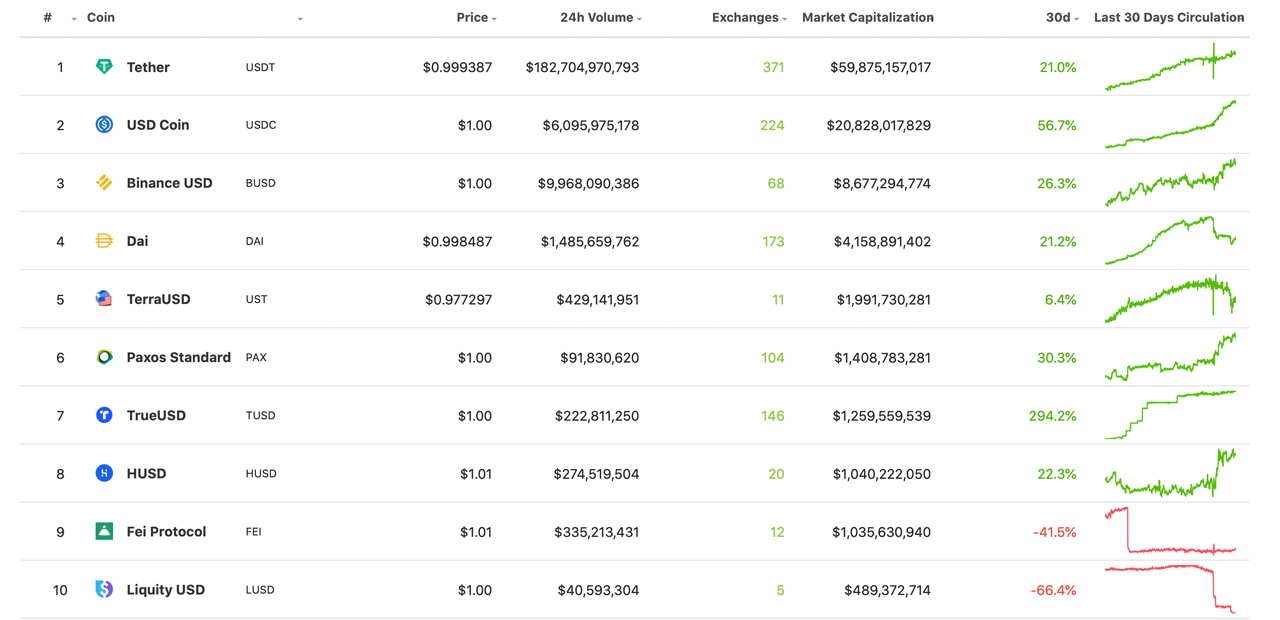 Daily Cryptocurrency Exchange Trade Volume Taps All-Time High, Stablecoin Swaps Dominate
