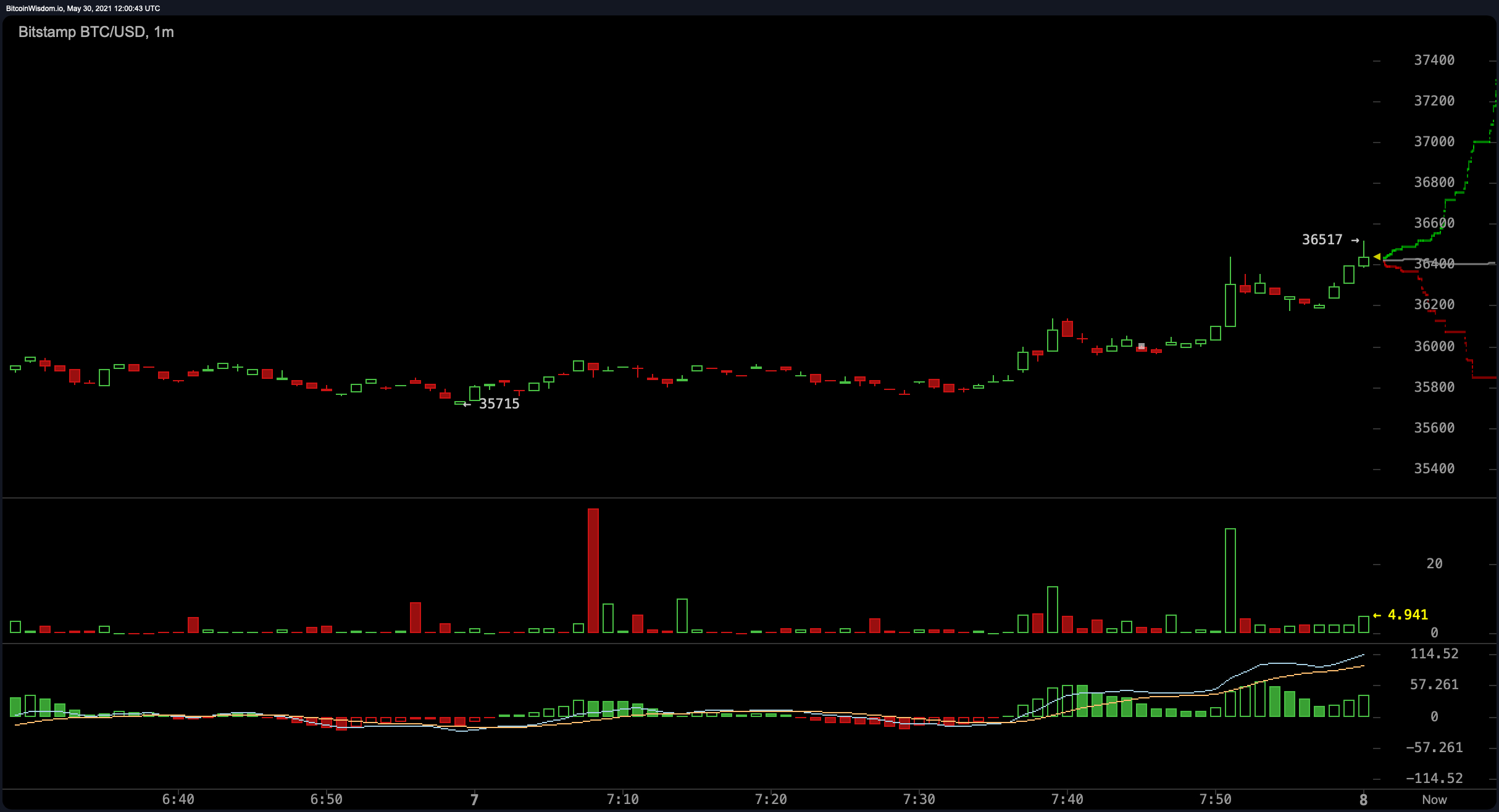 Bitcoin's Price Reclaims Some Losses, Signals Still Program Indecisive Crypto Markets-- Markets and also Rates Bitcoin Information 2