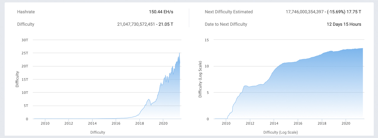 Bitcoin Mining Difficulty Experiences This Year's Largest Epoch Drop, Global Hashrate Slips Lower