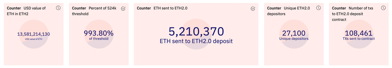 Greater than 5 Million in Ethereum Worth $13 Billion Relaxes in the Eth2 Betting Agreement-- Bitcoin Information 2