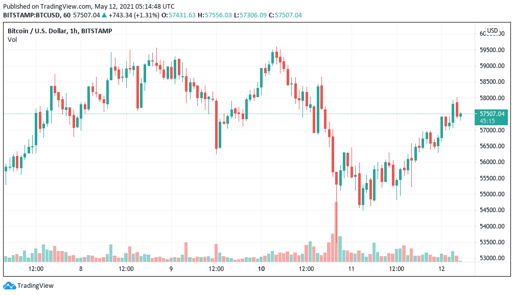 Bitcoin Resurges In Spite Of Supplies Thrashing, Ethereum Gets To New Highs At $4,350-- Cryptovibes.com-- Daily Cryptocurrency as well as FX Information 1