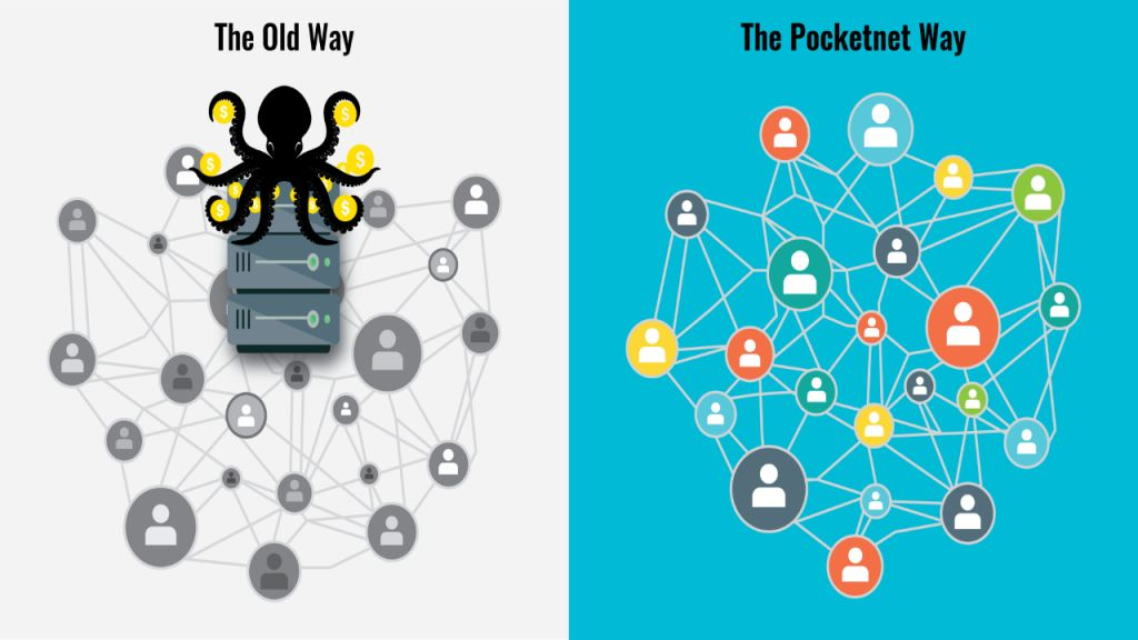 Just How Pocketnet & Pocketcoin (PKOIN) Are Ready To Adjustment the Web Forever With Crypto & P2P Technology-- Funded Bitcoin Information 1