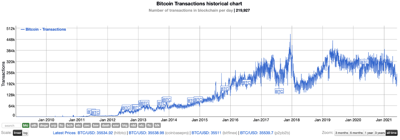 As Crypto Curiosity Winds Down Bitcoin's Every day Transaction Fee Plummets to Two-Yr Lows – Bitcoin Information 2