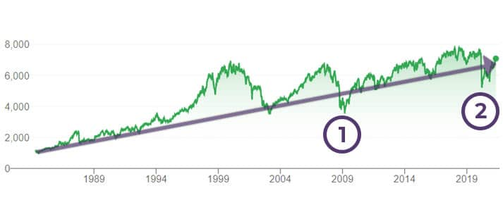 FTSE 100 over time with crashes labelled