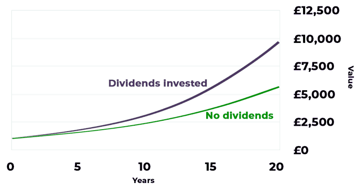 graph of compounding dividends