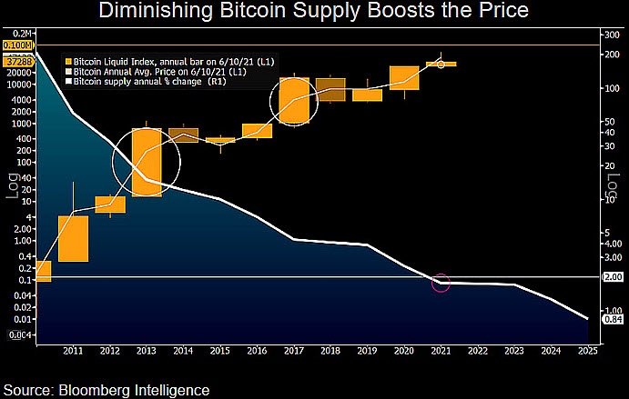 Stock-to-Flow Maker States '$ 288K Still in Play,' Mike McGlone Sees an 'Ace up Bitcoin's Sleeve'-- Markets as well as Rates Bitcoin Information 3